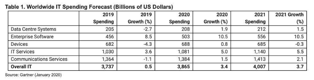 Worldwide IT spending to reach $3.9 trillion in 2020 | ZDNet